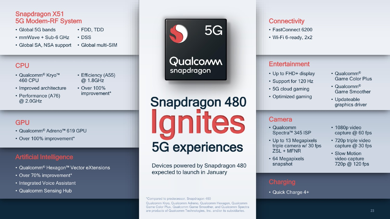5G Low cost snapdragon 480