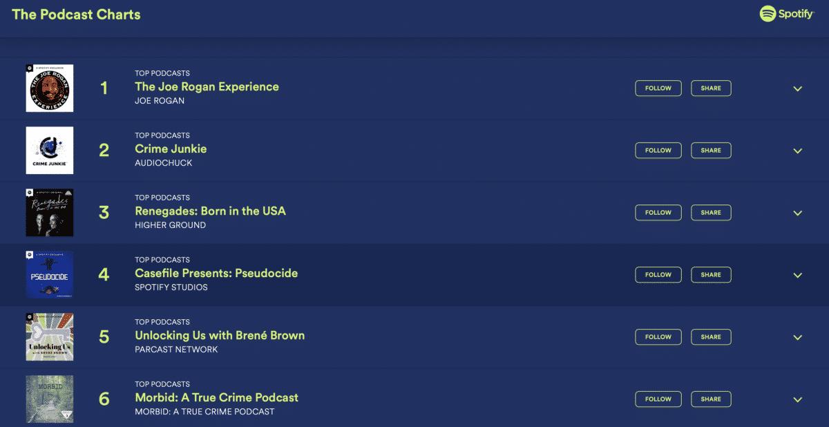 classifiche dei podcast